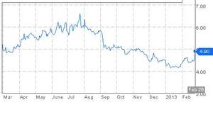 イタリア10年国債2.27.2013