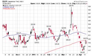jpy index 4.14.2011