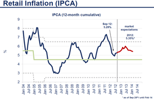 外債投資5 10.20.2012