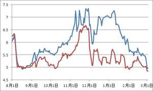 イタリア、スペイン国債利回り3.02.2012