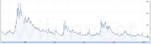 vix指数3.28.2013