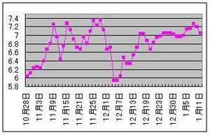 イタリア10年国債利回り1.12.2012
