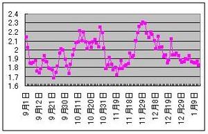 ドイツ10年債利回り1.12.2012