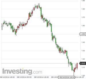 ドイツ10年国債利回り2014.8.14