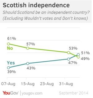 スコットランド世論調査2014.9.8
