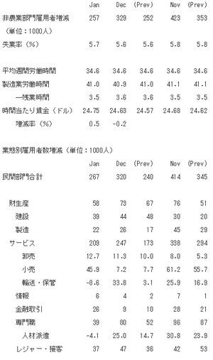 米雇用統計2015.2.8