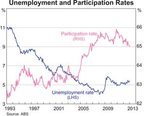 豪失業率3.15.2013