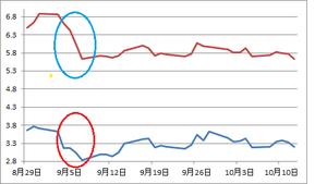 スペイン国債利回り2012