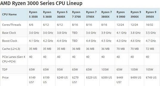 AMD Ryzen 3000 Series CPU Lineup