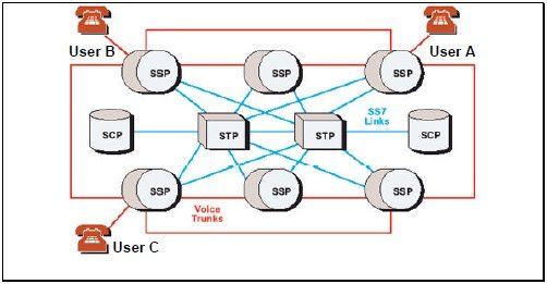 交換機同士の通信プロトコルSS7に携帯電話の通話内容やSMSを盗聴可能な ...