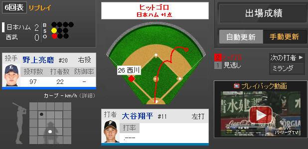 2014年4月30日 西武 vs 日本ハム 一球速報 -