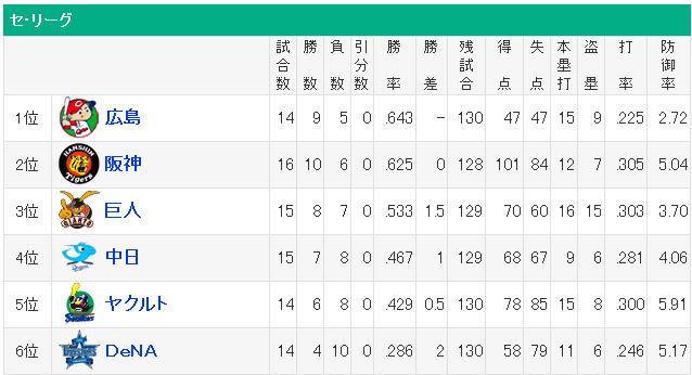 プロ野球 - 順位 - スポーツナ