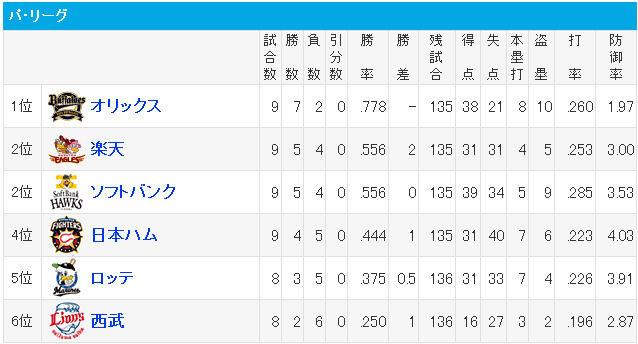プロ野球 - 順位