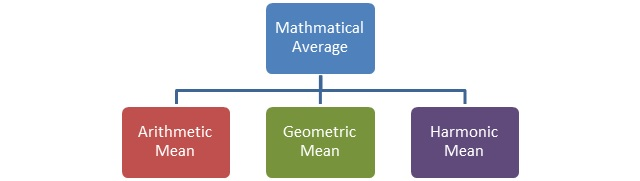 Measure of Central Tendency Mathematical Average
