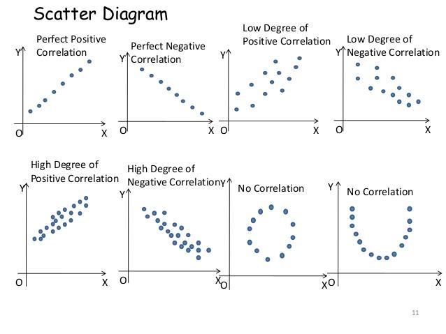 Scatter Diagram Method