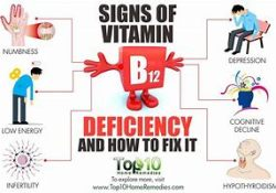 B-12 Vitamins