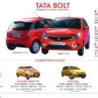 Get Set Bolt in the new TATA Bolt