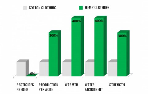hemp-vs-cotton-miracle crop