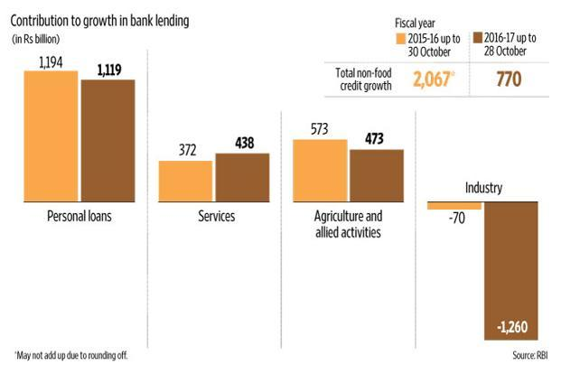 Personal Loans Account For 145% Of Growth In Bank Non-food