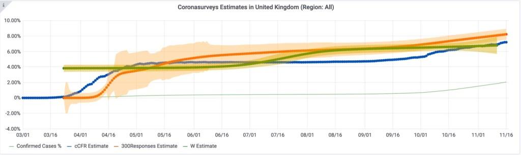 Coronasurveys Data UK