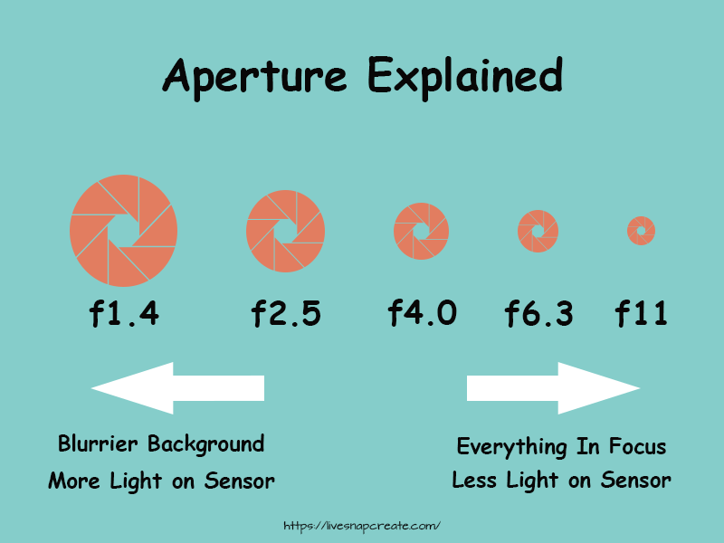 What is Aperture