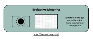 Evaluative Metering