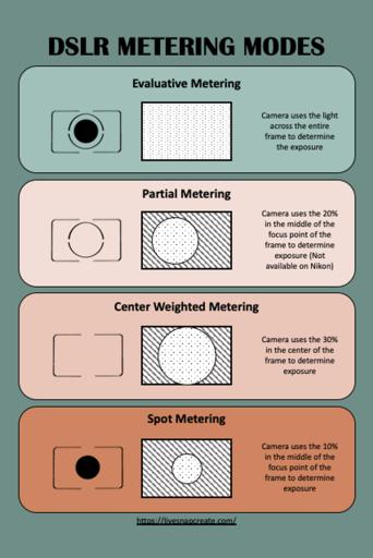 DSLR Metering Modes Inforgraphic