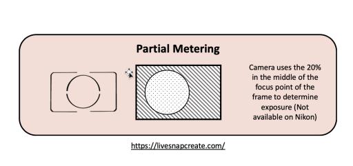 Partial Metering