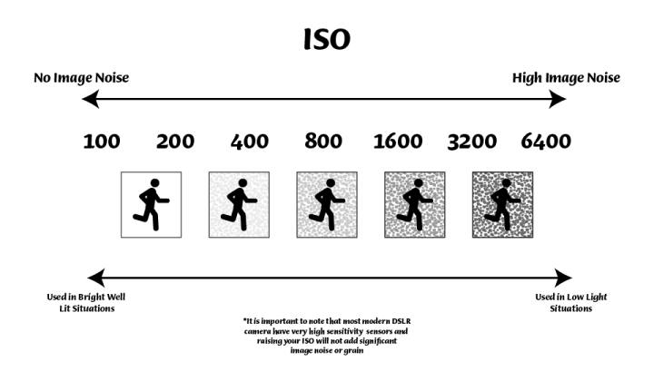 ISO infographic with title
