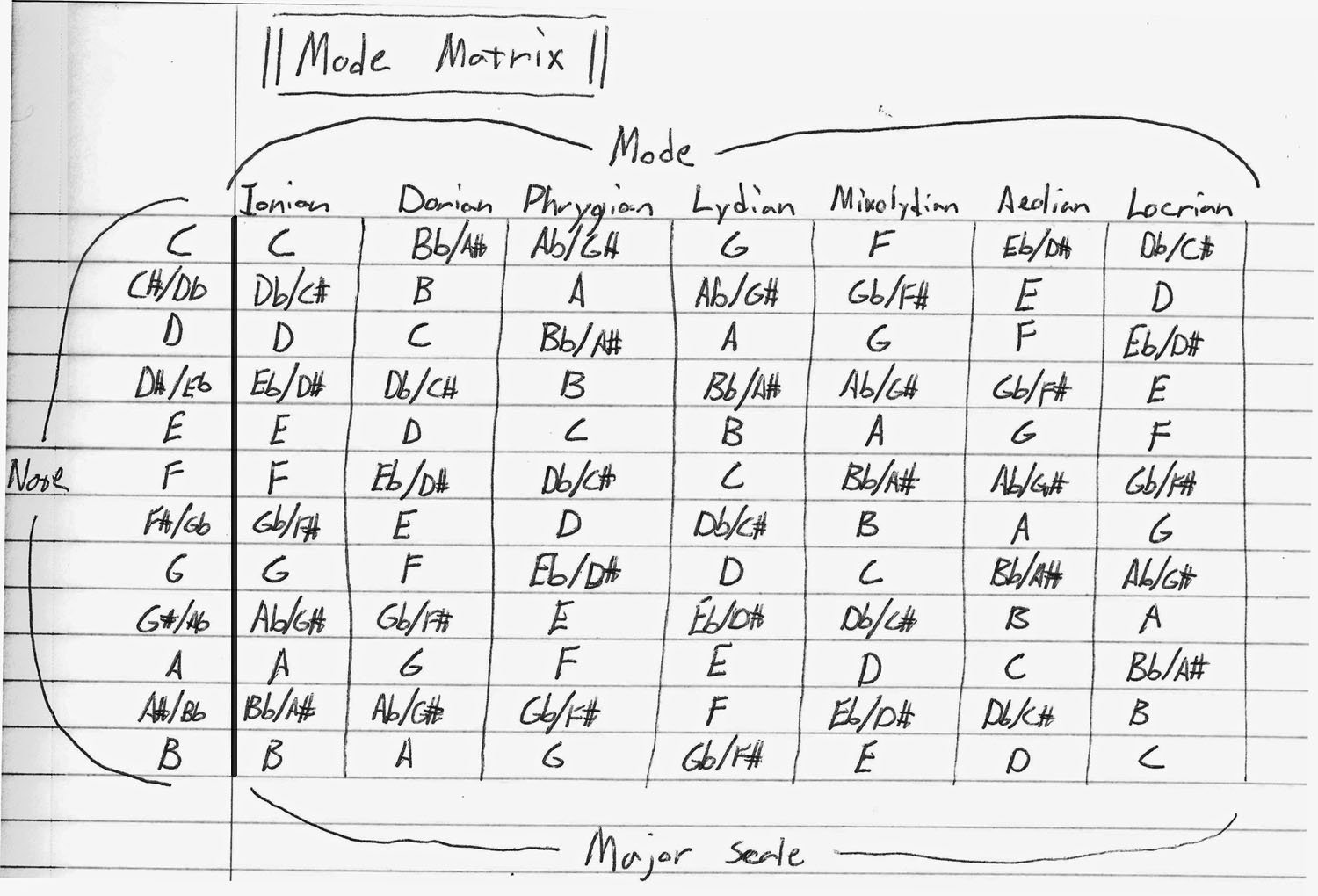 Major Scale Chart