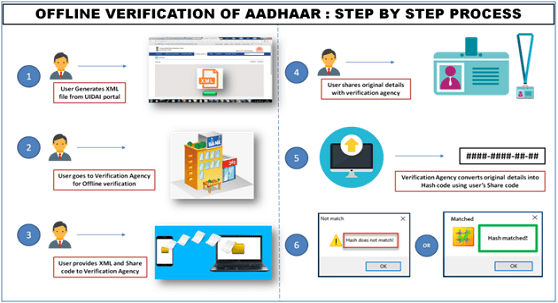 Aadhaar-linked services ,  updating Aadhaar card