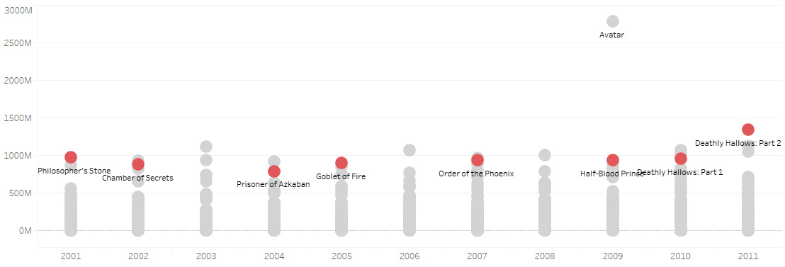 The Success Of Harry Potter And How To Build A Scatter Plot In Tableau Living Coding