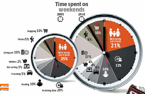 Source: Economic Times of India