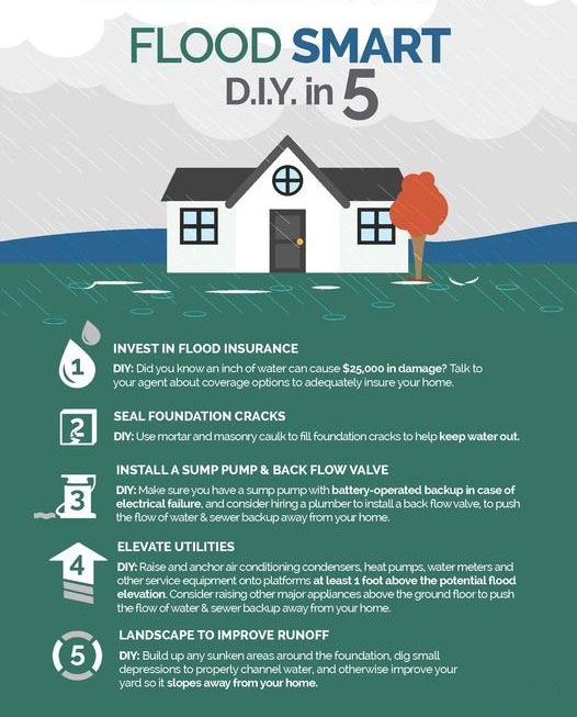 Flood Disaster Prep