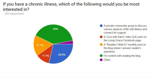 Survey results: What my readers want!