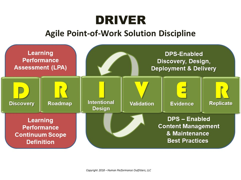 DRIVER Solution Graphic