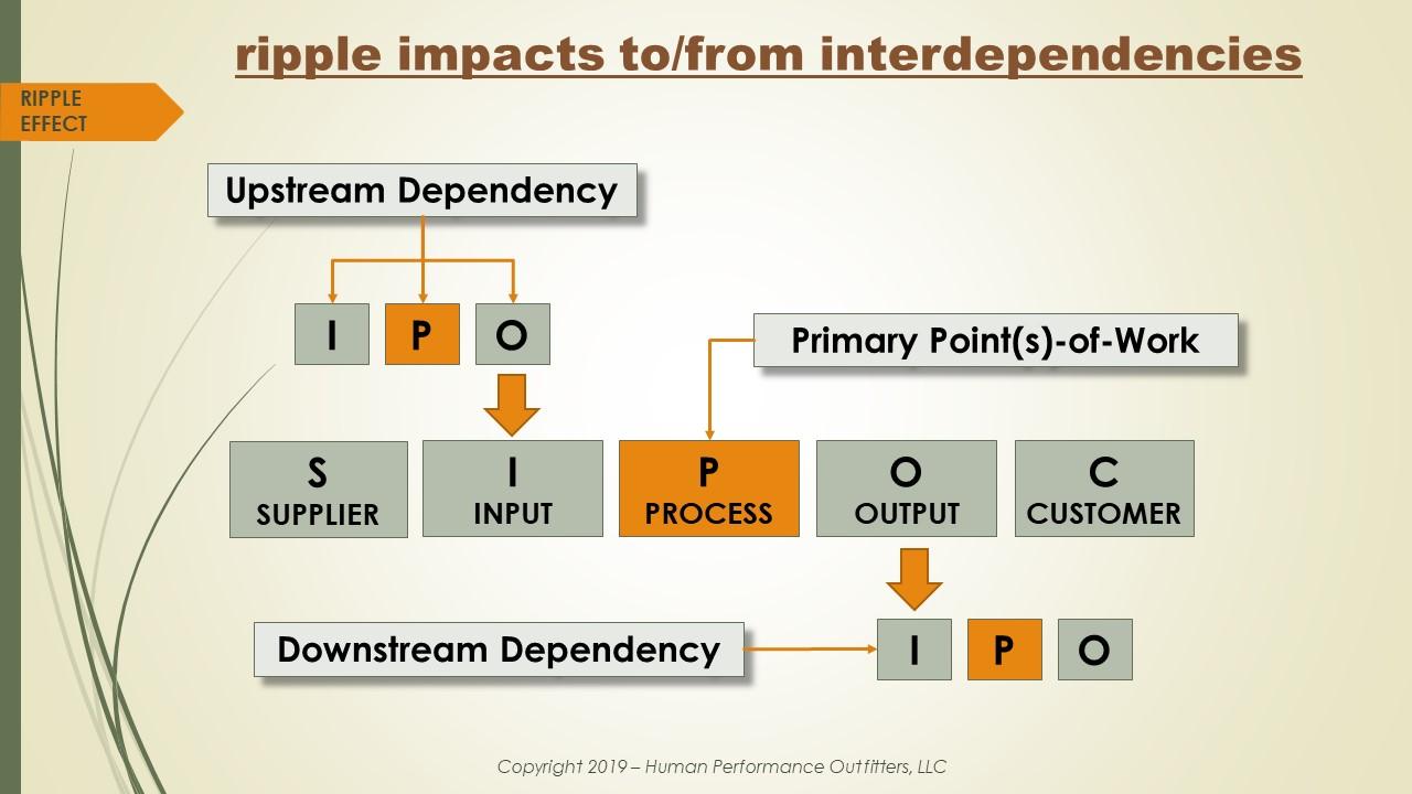 Interdependencies (2)