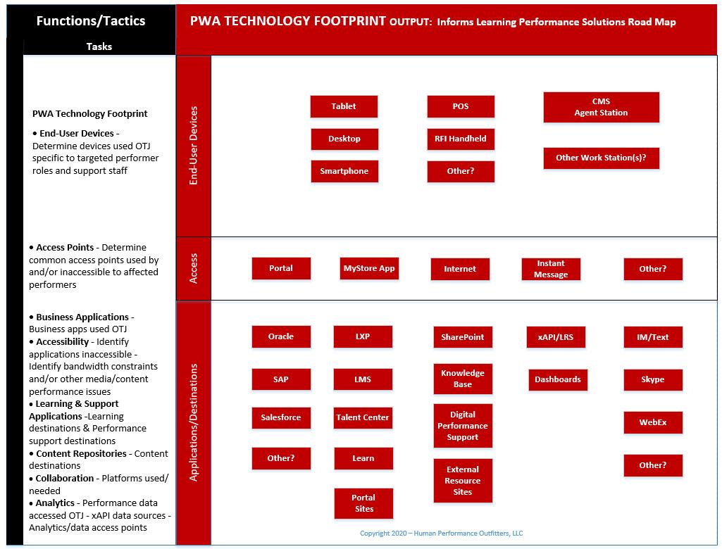 PWA_Technology_Footprint