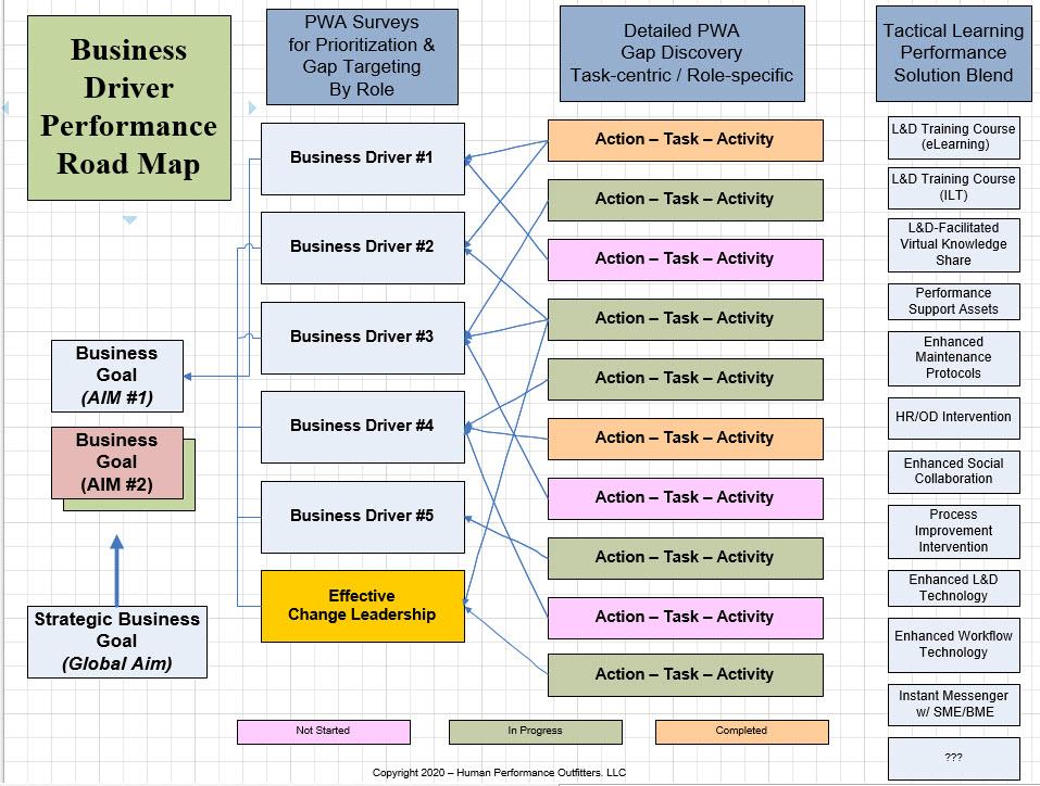 PWA Performance Road Map