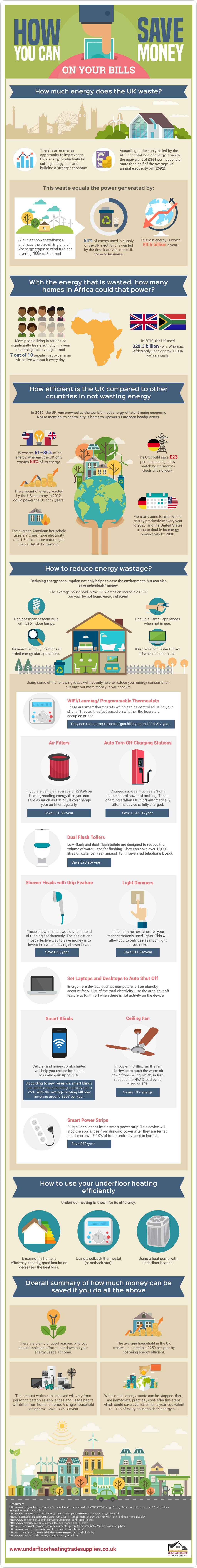 Energy Waste: How To Save Money On Bills