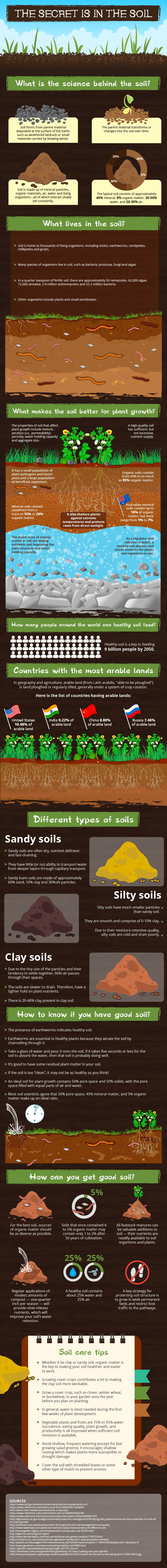 soil, healthy soil, nutrients, healthy planet, soil health, garden, gardening, growing, grow your own, green living, our world, #livinglifewild, environment, rattan direct, infographic
