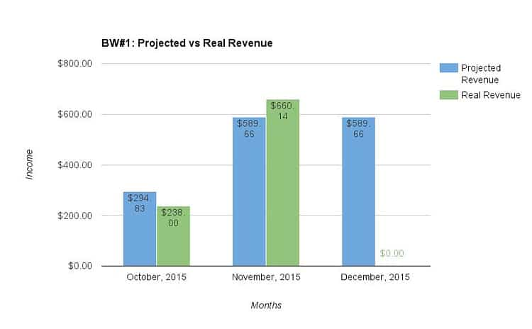 Website #1: Projected vs real revenue