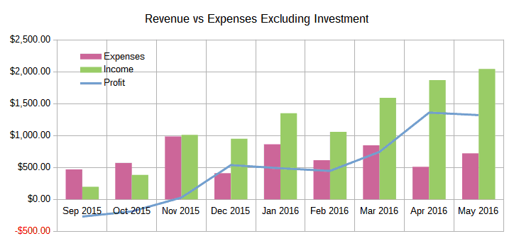 May 2016 Income Report Revenue vs Expenses Excluding Investments