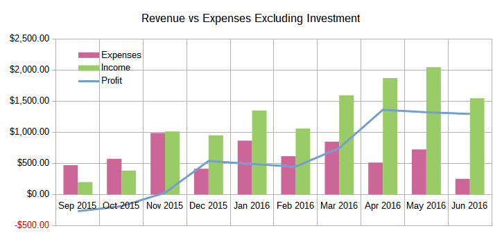 June 2016 Income Report Revenue vs Expenses Excluding Investments