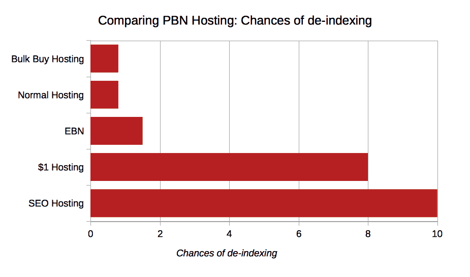 pbn review Chances of deindexing