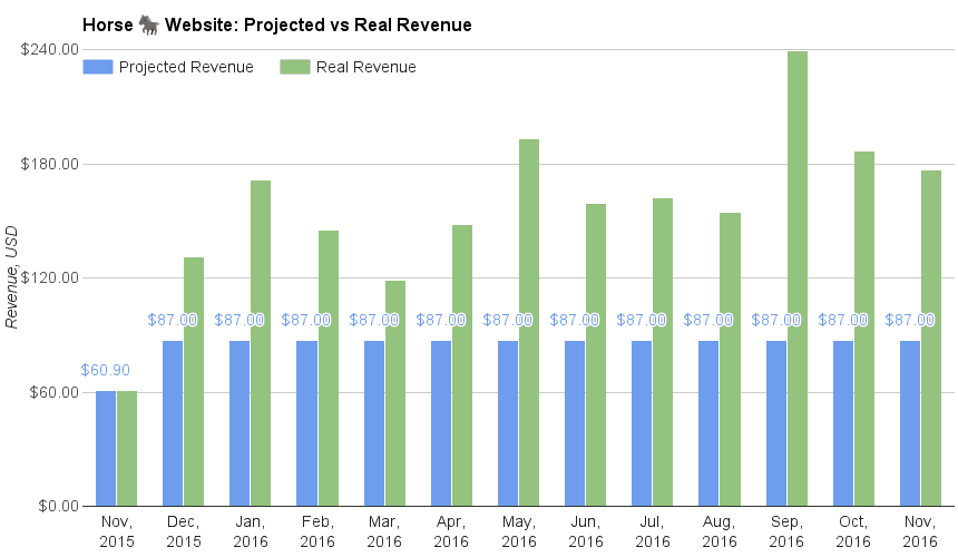 December 2016 Income Report: Horse Website paid off