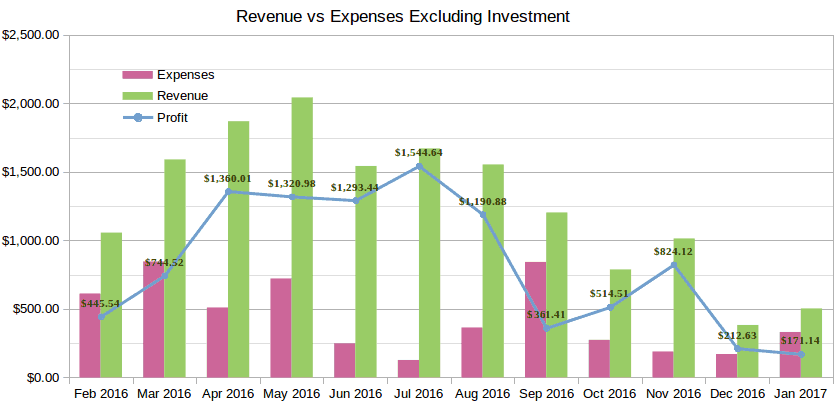 january 2017 income report revenu expenses chart