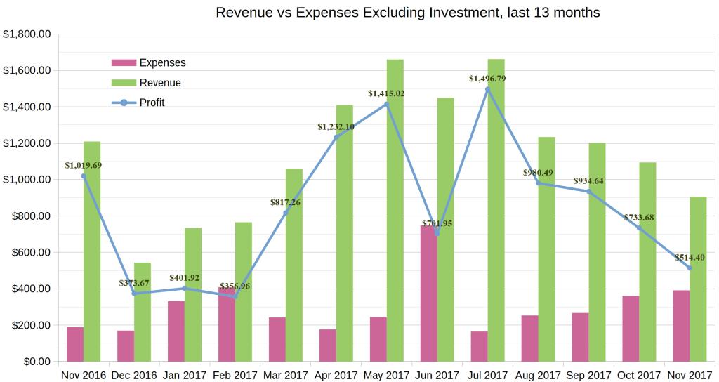 November 2017 income report chart