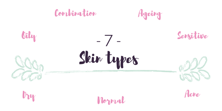 How to get the most out of your skincare products.  7 Skin types graphic oily combination ageing sensitive dry normal acne