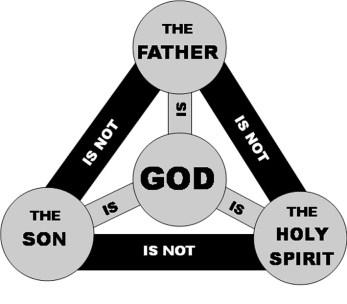 trinity-diagram